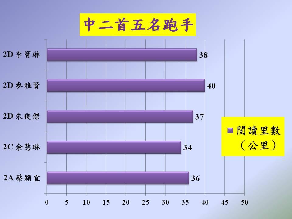201712 馬拉松圖表2