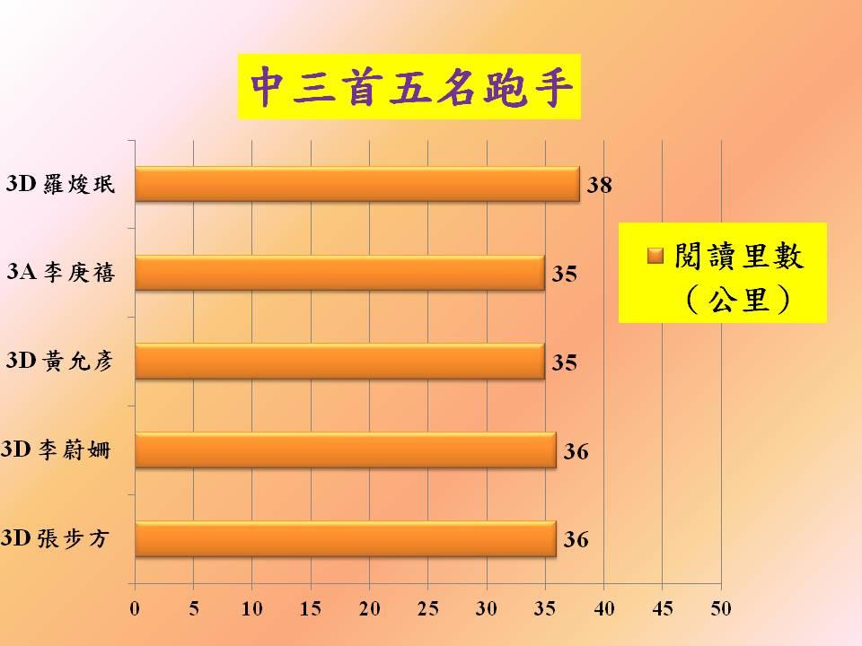 201712 馬拉松圖表3